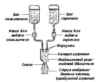 Реактивный двигатель ракеты схема